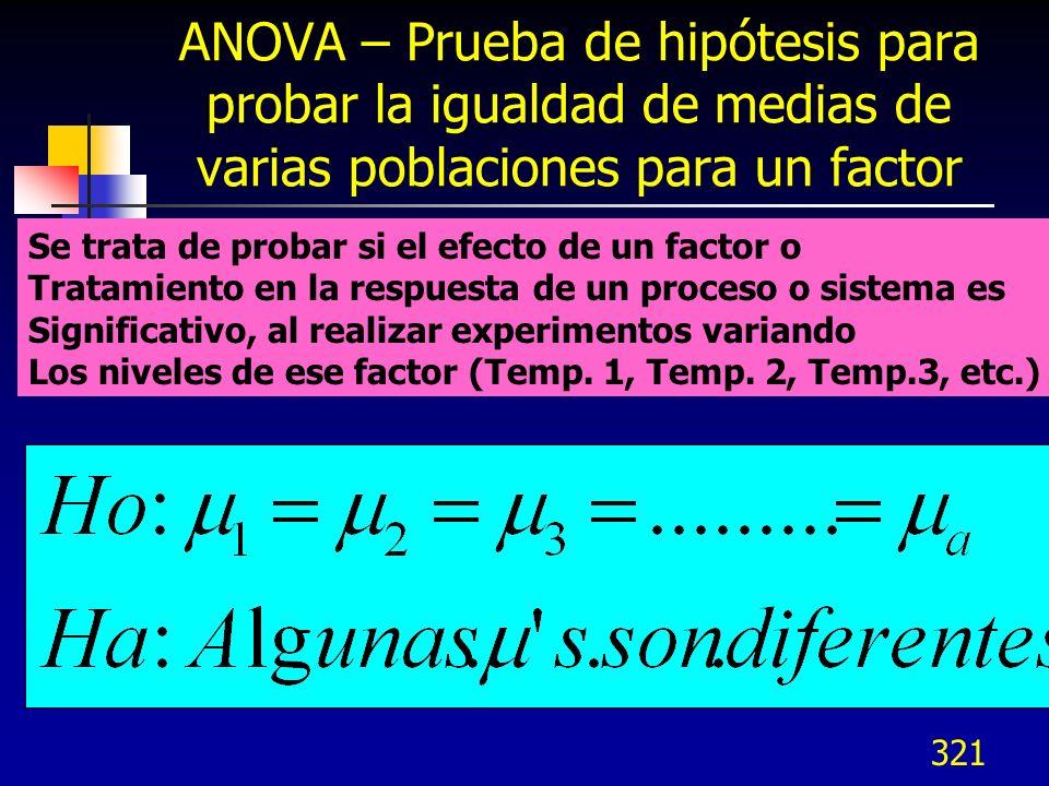 321 ANOVA – Prueba de hipótesis para probar la igualdad de medias de varias poblaciones para un factor Se trata de probar si el efecto de un factor o