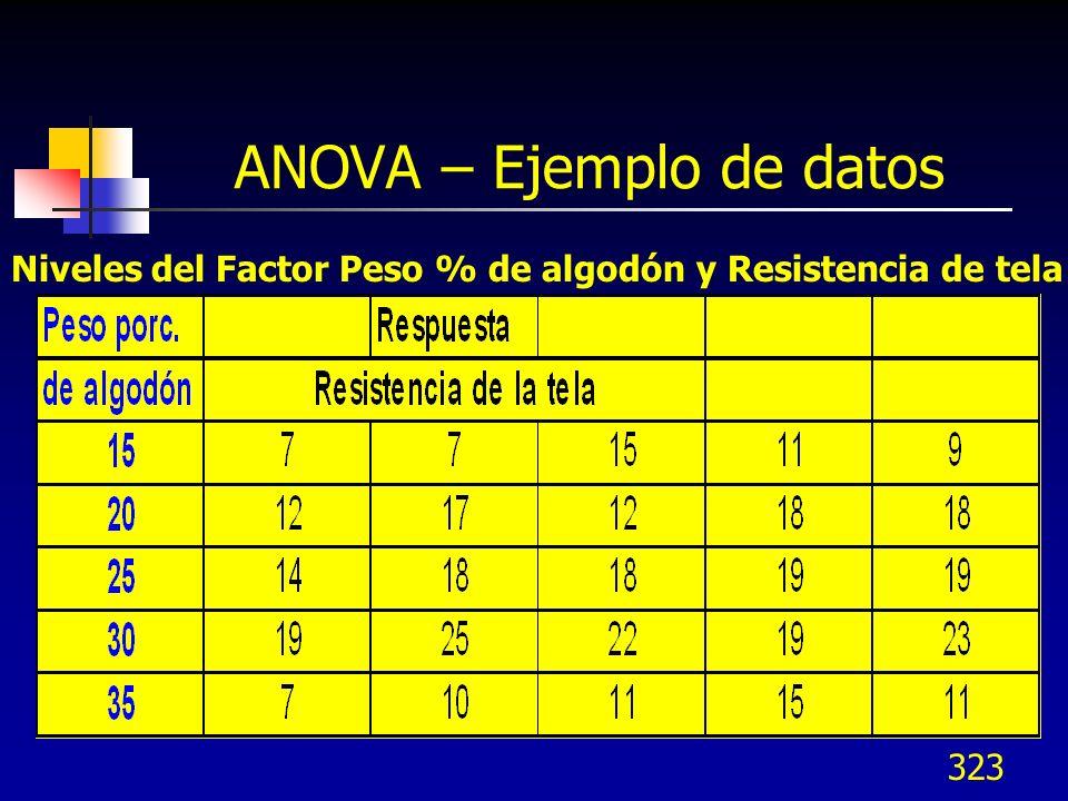 323 ANOVA – Ejemplo de datos Niveles del Factor Peso % de algodón y Resistencia de tela
