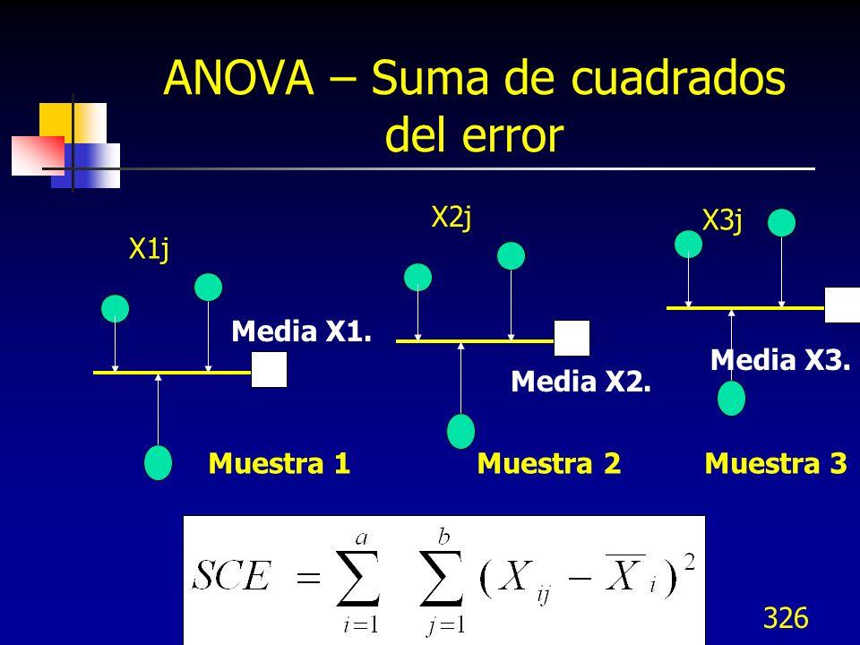326 ANOVA – Suma de cuadrados del error Media X1. X1j X3j X2j Media X2. Media X3. Muestra 1 Muestra 2 Muestra 3