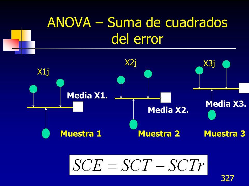 327 ANOVA – Suma de cuadrados del error Media X1. X1j X3j X2j Media X2. Media X3. Muestra 1 Muestra 2 Muestra 3