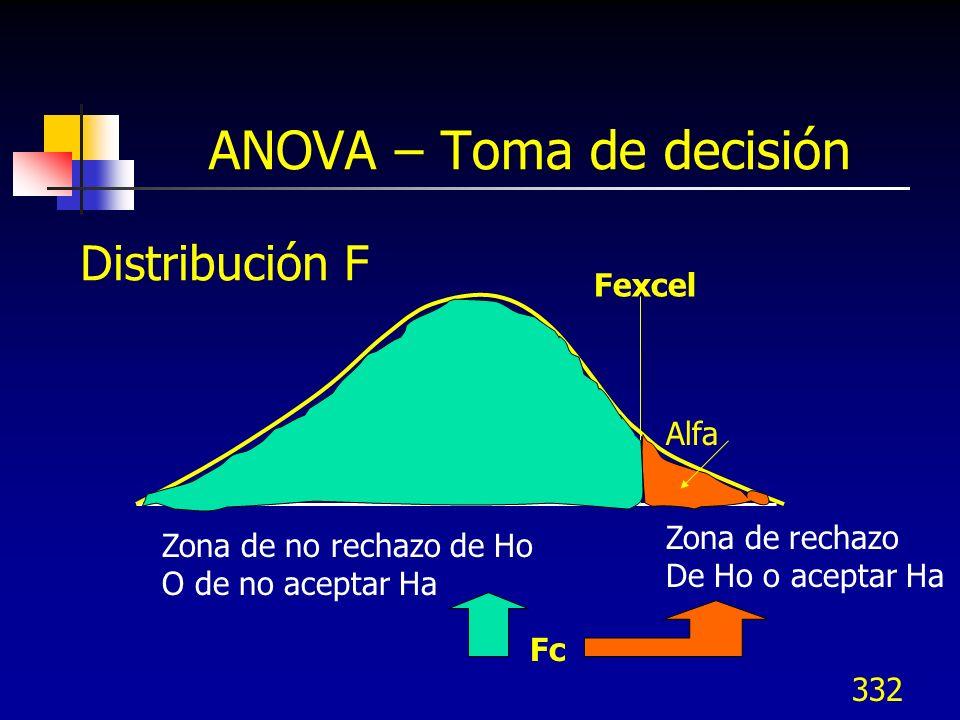 332 ANOVA – Toma de decisión Fexcel Fc Alfa Zona de rechazo De Ho o aceptar Ha Zona de no rechazo de Ho O de no aceptar Ha Distribución F
