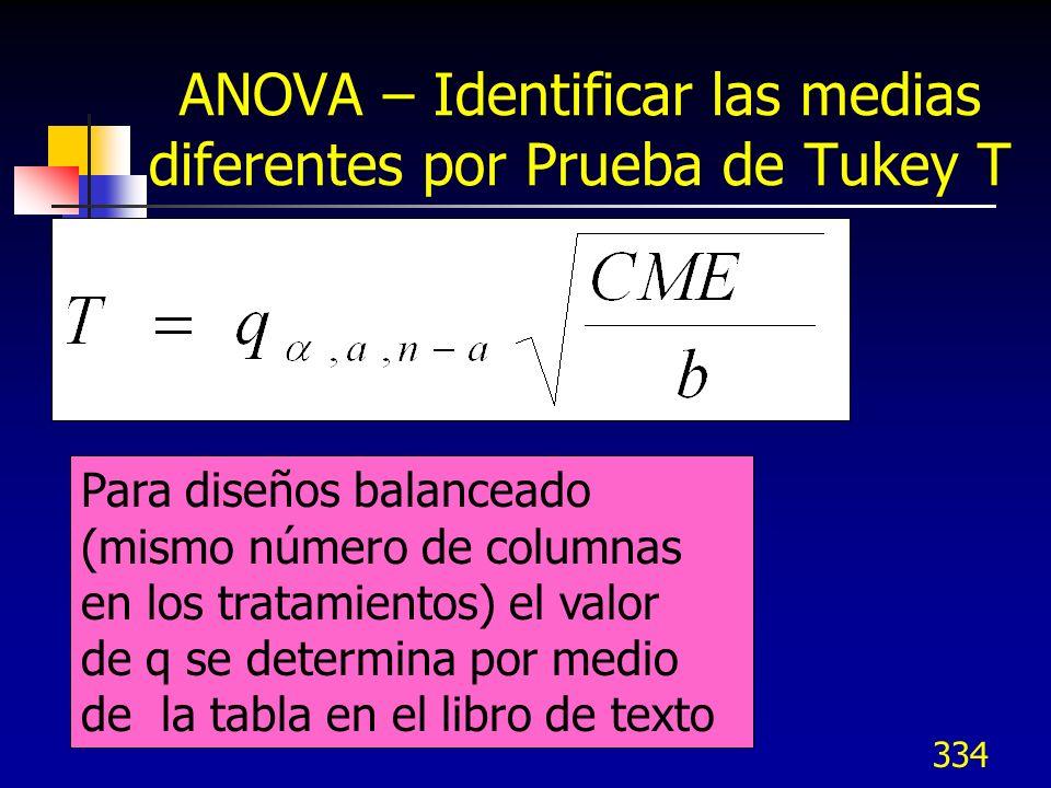 335 ANOVA – Identificar las medias diferentes por Prueba de Tukey T Se calcula la diferencia Di entre cada par de Medias Xis: D1 = X1 – X2 D2 = X1 – X3 D3 = X2 – X3 etc.