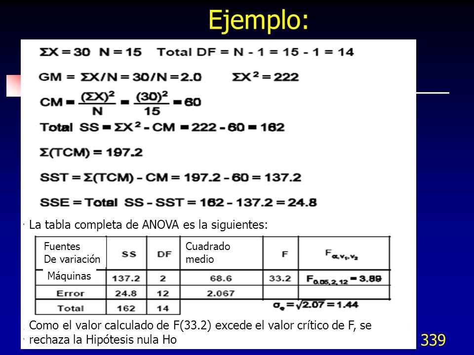 339 Ejemplo: Como el valor calculado de F(33.2) excede el valor crítico de F, se rechaza la Hipótesis nula Ho La tabla completa de ANOVA es la siguien