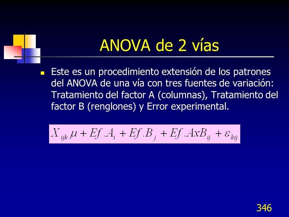 346 ANOVA de 2 vías Este es un procedimiento extensión de los patrones del ANOVA de una vía con tres fuentes de variación: Tratamiento del factor A (c