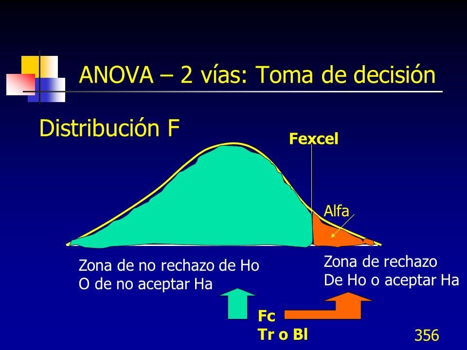 356 ANOVA – 2 vías: Toma de decisión Fexcel Fc Tr o Bl Alfa Zona de rechazo De Ho o aceptar Ha Zona de no rechazo de Ho O de no aceptar Ha Distribució