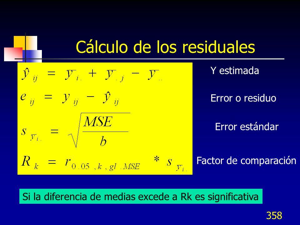 358 Cálculo de los residuales Y estimada Error o residuo Error estándar Factor de comparación Si la diferencia de medias excede a Rk es significativa