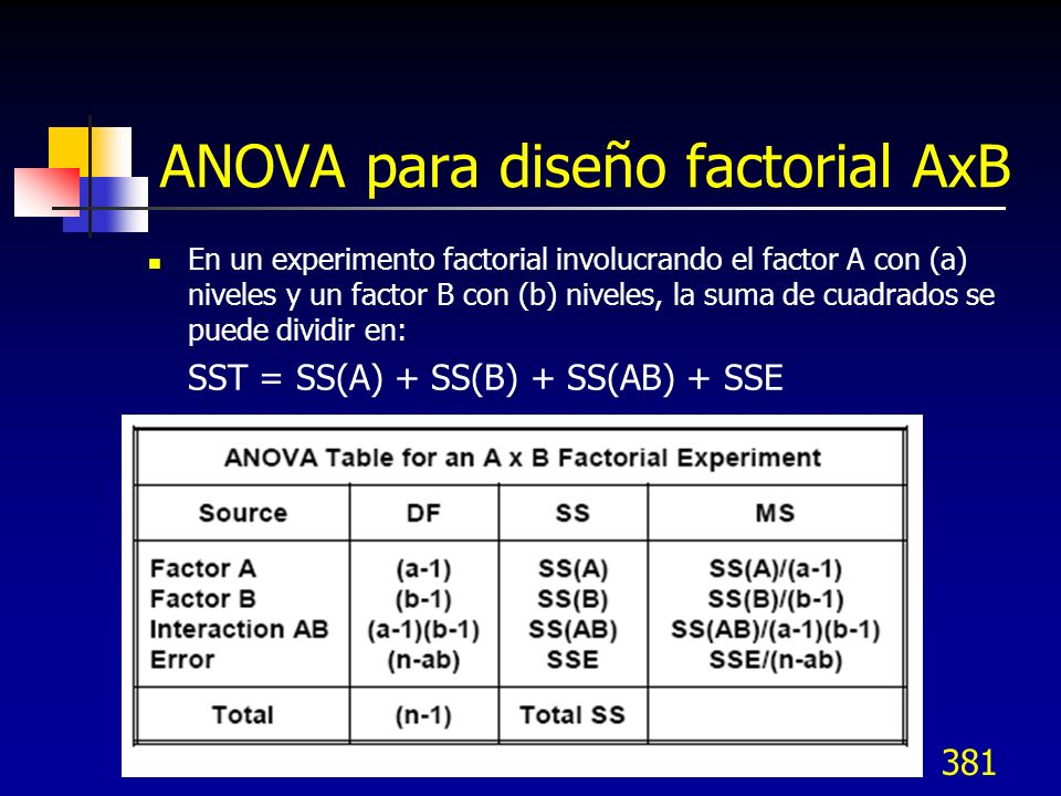 381 ANOVA para diseño factorial AxB En un experimento factorial involucrando el factor A con (a) niveles y un factor B con (b) niveles, la suma de cua