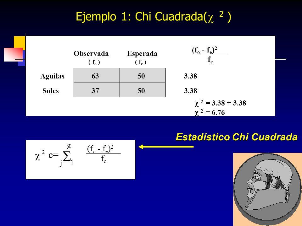 385 2 c= j = 1 g Estadístico Chi Cuadrada ObservadaEsperada Aguilas63503.38 Soles37503.38 2 = 3.38 + 3.38 2 = 6.76 (f o - f e ) 2 fefe ( f o ) ( f e )