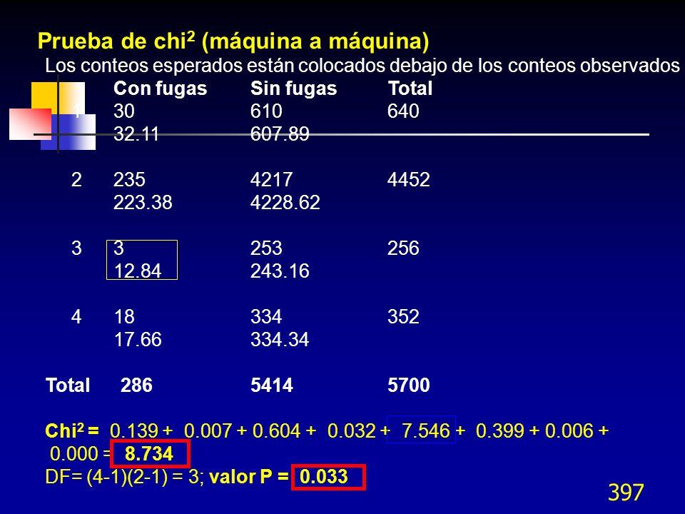 397 Los conteos esperados están colocados debajo de los conteos observados Con fugasSin fugas Total 1 30 610 640 32.11 607.89 2 235 4217 4452 223.38 4