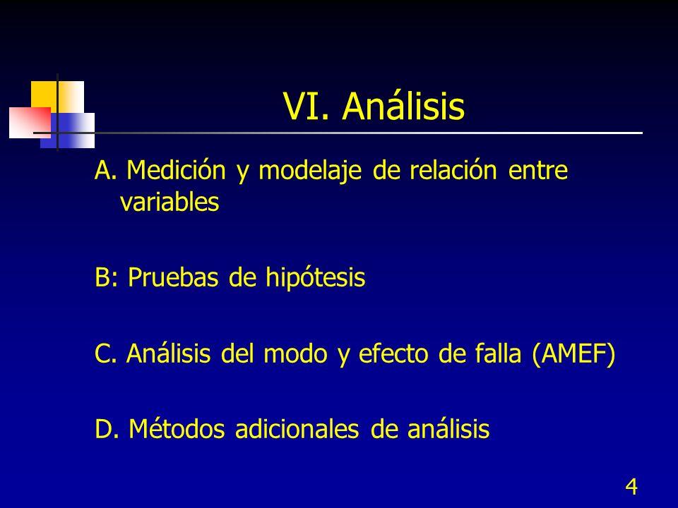 4 VI. Análisis A. Medición y modelaje de relación entre variables B: Pruebas de hipótesis C. Análisis del modo y efecto de falla (AMEF) D. Métodos adi