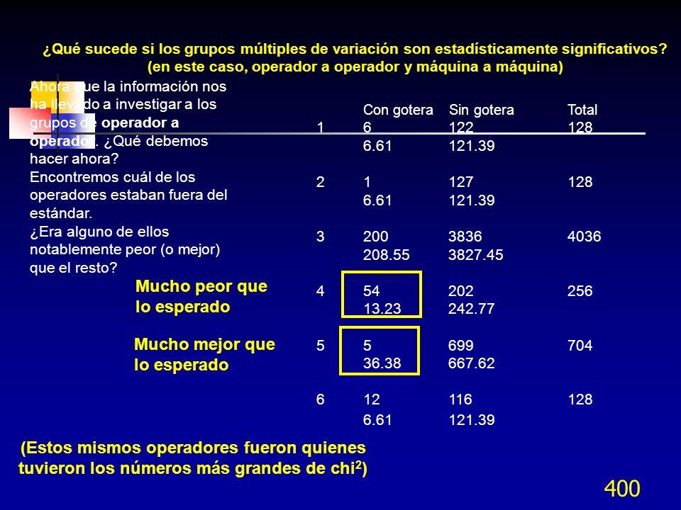 400 Con gotera Sin goteraTotal 1 6 122 128 6.61 121.39 2 1 127 128 6.61 121.39 3 200 3836 4036 208.55 3827.45 4 54 202 256 13.23 242.77 5 5 699 704 36
