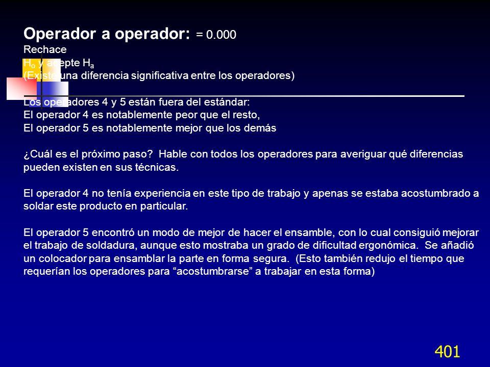 401 Operador a operador: = 0.000 Rechace H o y acepte H a (Existe una diferencia significativa entre los operadores) Los operadores 4 y 5 están fuera