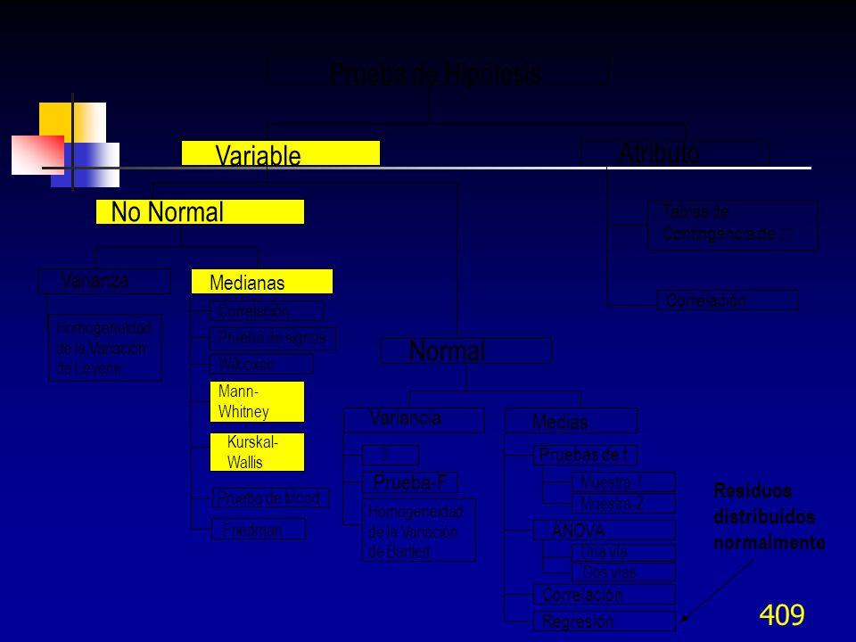 409 Prueba de Hipótesis Variable Atributo Tablas de Contingencia de Correlación No Normal Normal Varianza Medianas Variancia Medias Prueba-F Homogenei