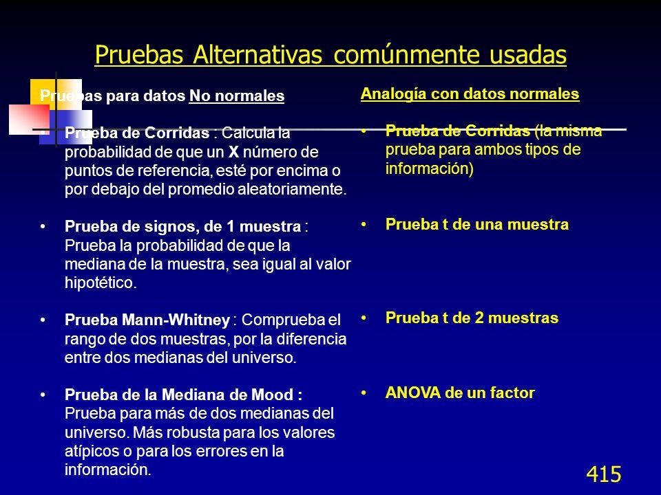 415 Pruebas Alternativas comúnmente usadas Pruebas para datos No normales Prueba de Corridas : Calcula la probabilidad de que un X número de puntos de