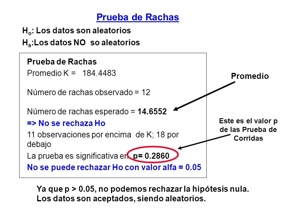 Promedio K = 184.4483 Número de rachas observado = 12 Número de rachas esperado = 14.6552 => No se rechaza Ho 11 observaciones por encima de K; 18 por