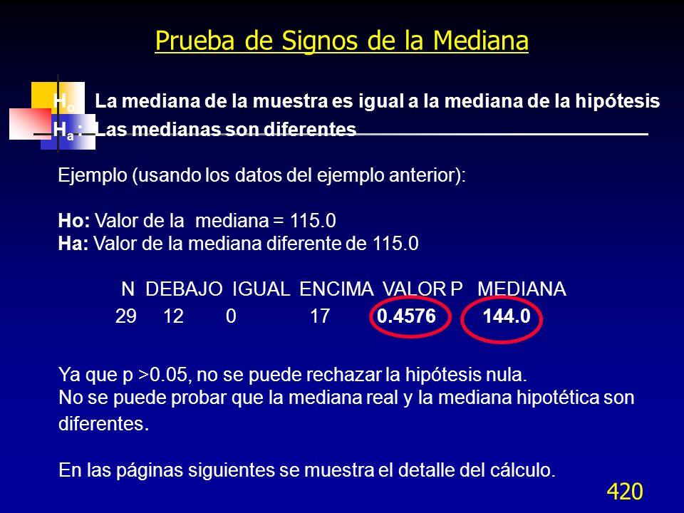 420 Prueba de Signos de la Mediana H o : La mediana de la muestra es igual a la mediana de la hipótesis H a : Las medianas son diferentes Ejemplo (usa
