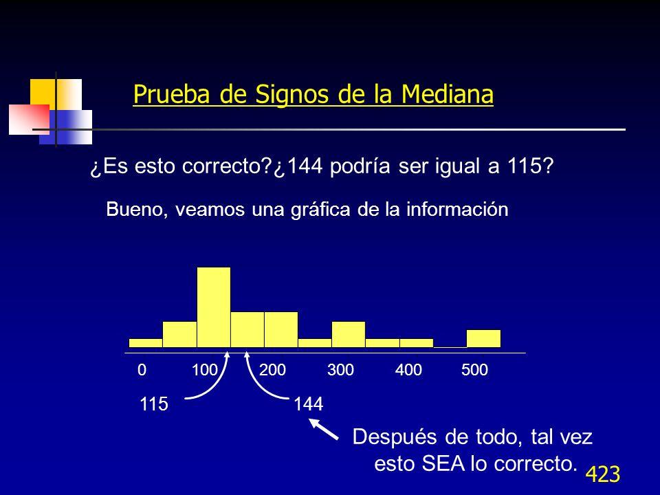 424 Corrida en Minitab Stat > Nonparametrics > 1-Sample sign Variable C1 Confidence interval 95% Test Median 115 Alternative Not equal Como P > 0.05 no se rechaza Ho y la mediana es 115 Sign Test for Median: Signos Sign test of median = 115.0 versus not = 115.0 N Below Equal Above P Median Signos 29 12 0 17 0.4583 144.0