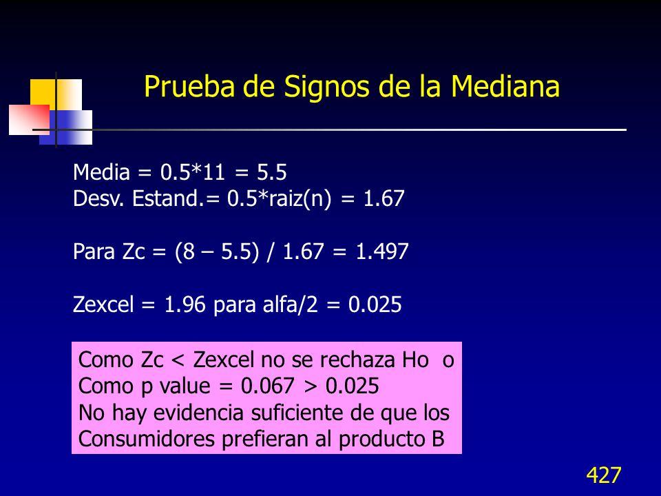 427 Prueba de Signos de la Mediana Como Zc < Zexcel no se rechaza Ho o Como p value = 0.067 > 0.025 No hay evidencia suficiente de que los Consumidore