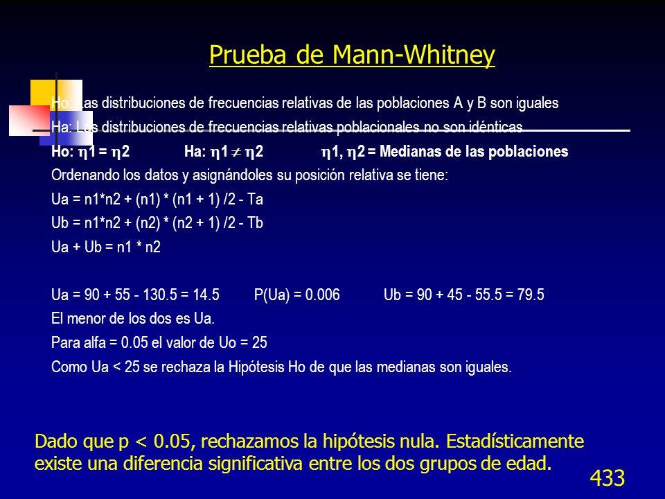 433 Prueba de Mann-Whitney Ho: Las distribuciones de frecuencias relativas de las poblaciones A y B son iguales Ha: Las distribuciones de frecuencias