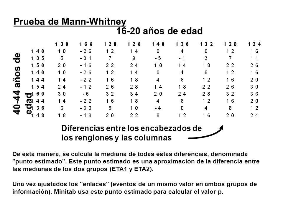 Prueba de Mann-Whitney 40-44 años de edad 16-20 años de edad Diferencias entre los encabezados de los renglones y las columnas De esta manera, se calc