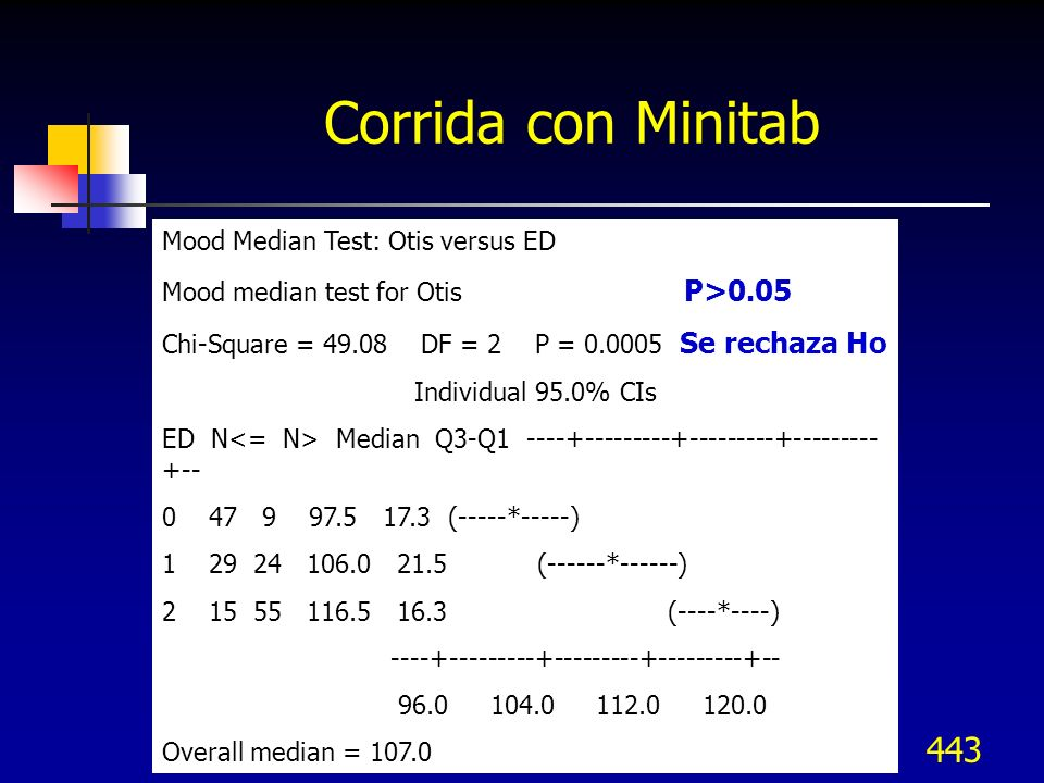 443 Corrida con Minitab Mood Median Test: Otis versus ED Mood median test for Otis P>0.05 Chi-Square = 49.08 DF = 2 P = 0.0005 Se rechaza Ho Individua