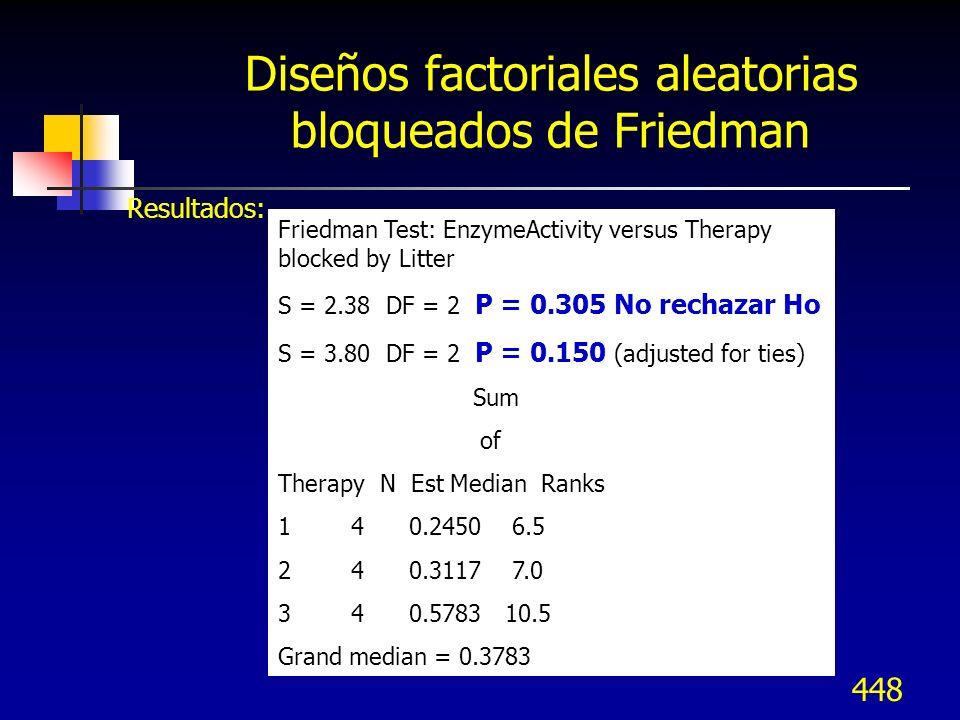 448 Diseños factoriales aleatorias bloqueados de Friedman Resultados: Friedman Test: EnzymeActivity versus Therapy blocked by Litter S = 2.38 DF = 2 P