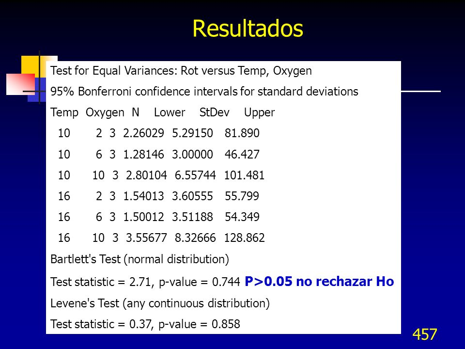 457 Resultados Test for Equal Variances: Rot versus Temp, Oxygen 95% Bonferroni confidence intervals for standard deviations Temp Oxygen N Lower StDev