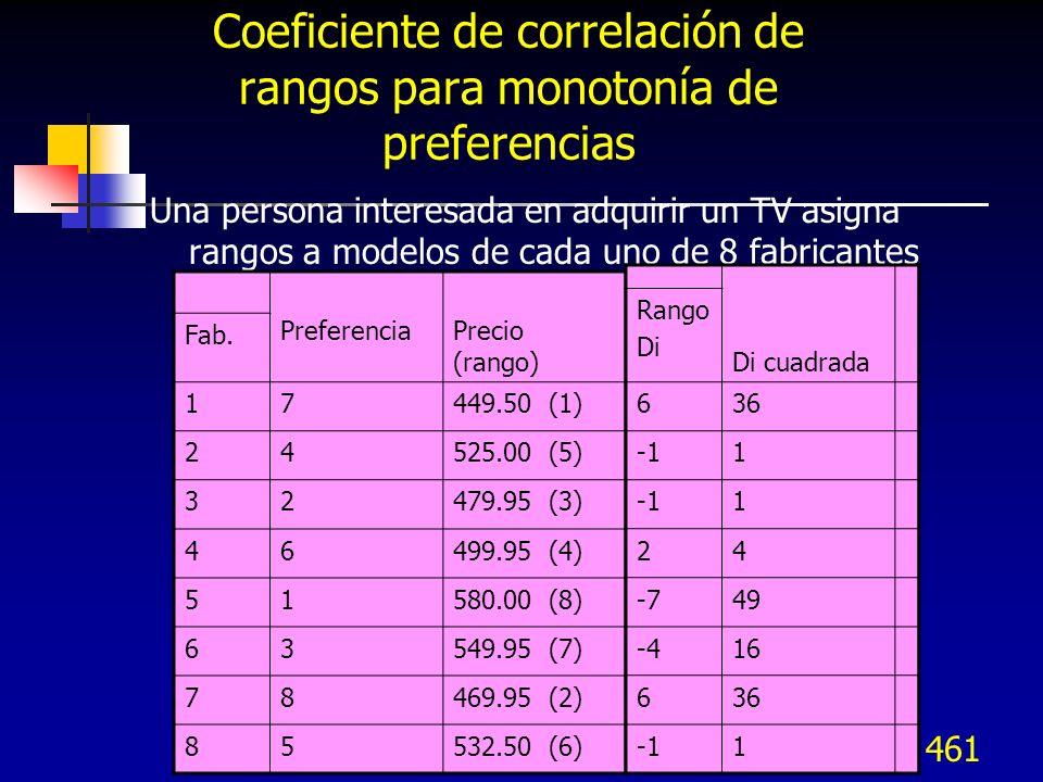 461 Coeficiente de correlación de rangos para monotonía de preferencias Una persona interesada en adquirir un TV asigna rangos a modelos de cada uno d