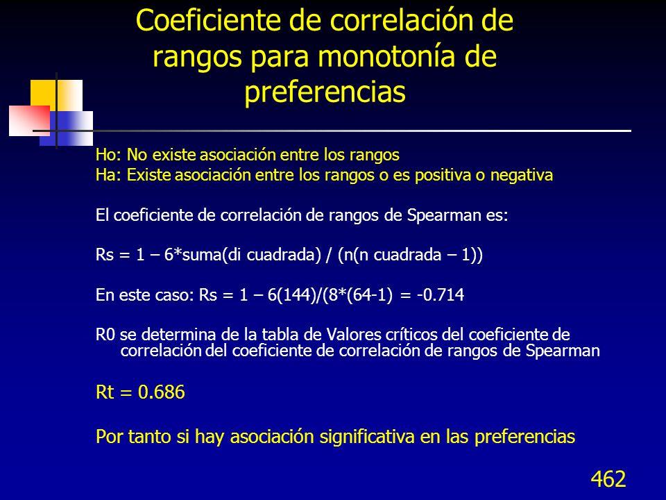 462 Coeficiente de correlación de rangos para monotonía de preferencias Ho: No existe asociación entre los rangos Ha: Existe asociación entre los rang