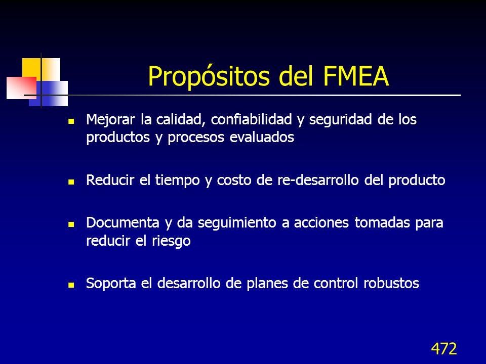 472 Propósitos del FMEA Mejorar la calidad, confiabilidad y seguridad de los productos y procesos evaluados Reducir el tiempo y costo de re-desarrollo