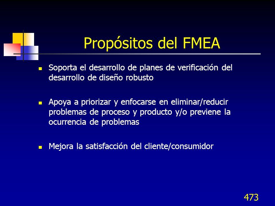 473 Propósitos del FMEA Soporta el desarrollo de planes de verificación del desarrollo de diseño robusto Apoya a priorizar y enfocarse en eliminar/red