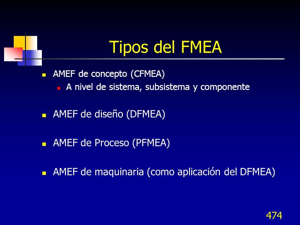 474 Tipos del FMEA AMEF de concepto (CFMEA) A nivel de sistema, subsistema y componente AMEF de diseño (DFMEA) AMEF de Proceso (PFMEA) AMEF de maquina