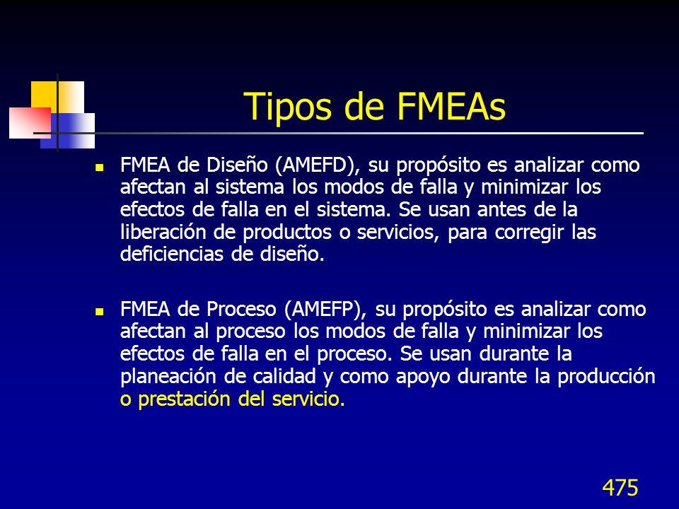 475 Tipos de FMEAs FMEA de Diseño (AMEFD), su propósito es analizar como afectan al sistema los modos de falla y minimizar los efectos de falla en el