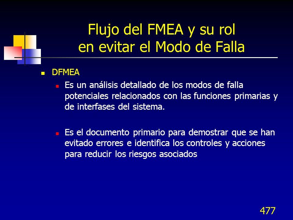477 Flujo del FMEA y su rol en evitar el Modo de Falla DFMEA Es un análisis detallado de los modos de falla potenciales relacionados con las funciones