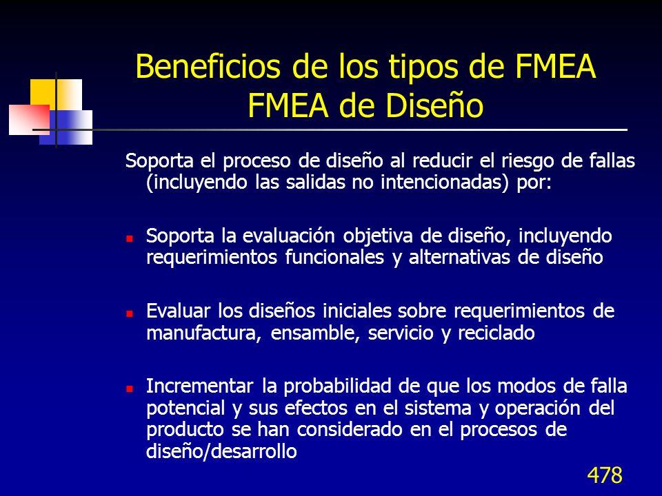 478 Beneficios de los tipos de FMEA FMEA de Diseño Soporta el proceso de diseño al reducir el riesgo de fallas (incluyendo las salidas no intencionada