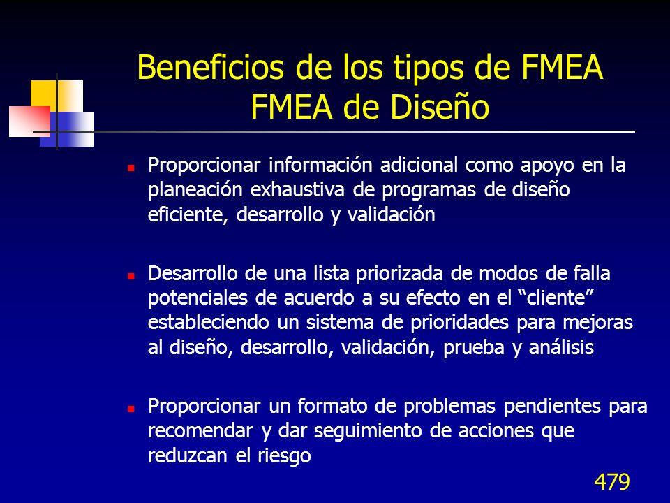 479 Beneficios de los tipos de FMEA FMEA de Diseño Proporcionar información adicional como apoyo en la planeación exhaustiva de programas de diseño ef