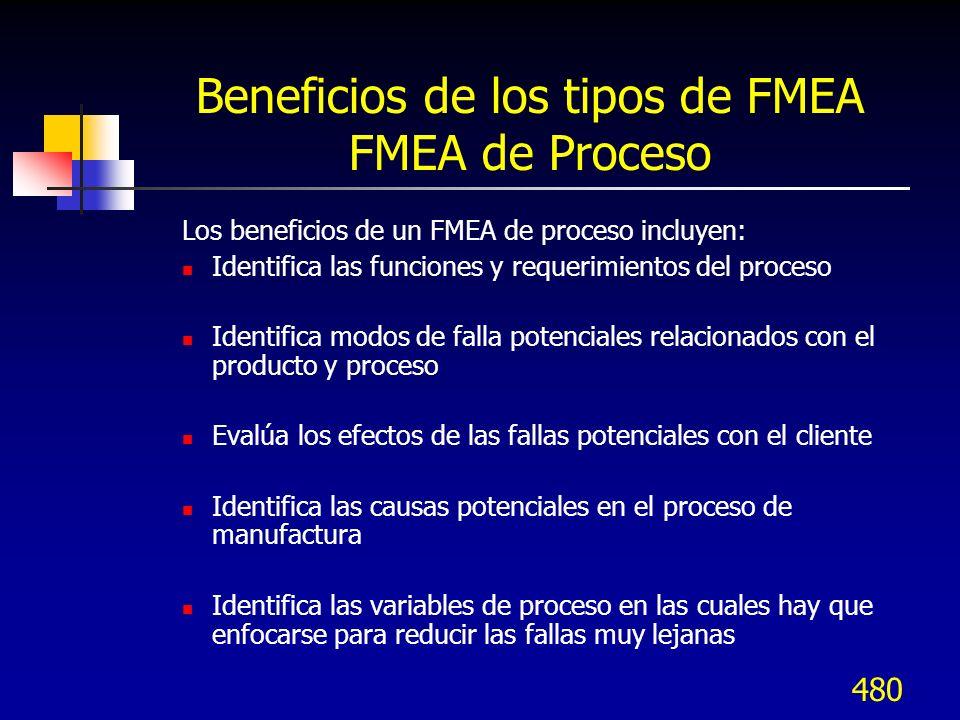 480 Beneficios de los tipos de FMEA FMEA de Proceso Los beneficios de un FMEA de proceso incluyen: Identifica las funciones y requerimientos del proce