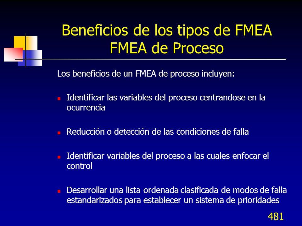 481 Beneficios de los tipos de FMEA FMEA de Proceso Los beneficios de un FMEA de proceso incluyen: Identificar las variables del proceso centrandose e