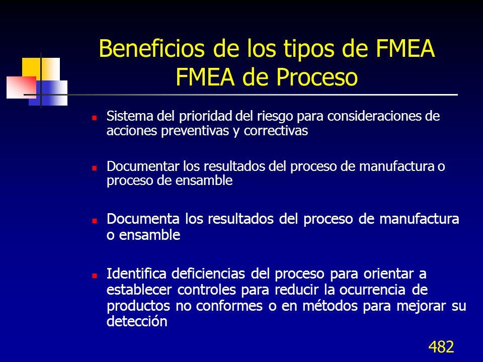482 Beneficios de los tipos de FMEA FMEA de Proceso Sistema del prioridad del riesgo para consideraciones de acciones preventivas y correctivas Docume