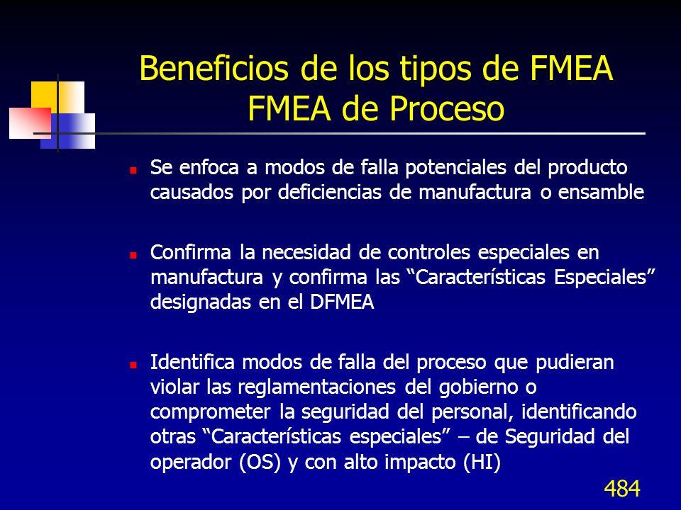 484 Beneficios de los tipos de FMEA FMEA de Proceso Se enfoca a modos de falla potenciales del producto causados por deficiencias de manufactura o ens