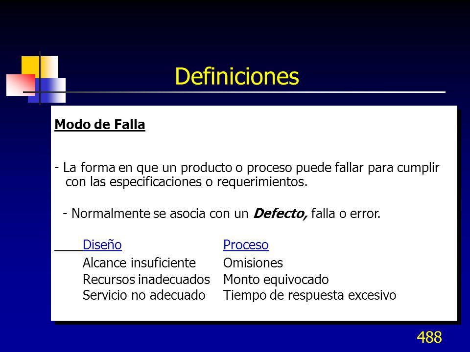 488 Definiciones Modo de Falla - La forma en que un producto o proceso puede fallar para cumplir con las especificaciones o requerimientos. - Normalme