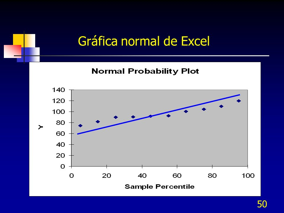 50 Gráfica normal de Excel