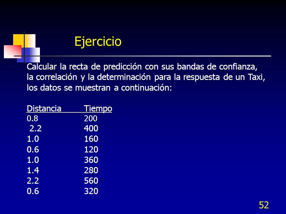 52 Ejercicio Calcular la recta de predicción con sus bandas de confianza, la correlación y la determinación para la respuesta de un Taxi, los datos se