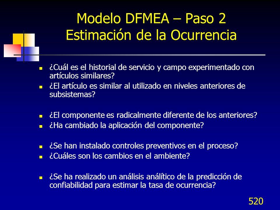 Rangos de Ocurrencia (AMEFD) OcurrenciaCriterios RemotaFalla improbable.