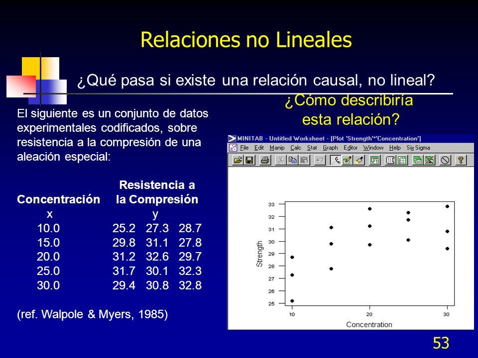 53 Relaciones no Lineales ¿Qué pasa si existe una relación causal, no lineal? El siguiente es un conjunto de datos experimentales codificados, sobre r