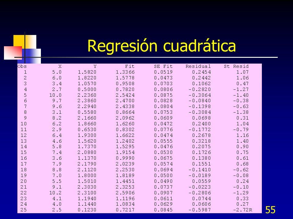 55 Regresión cuadrática