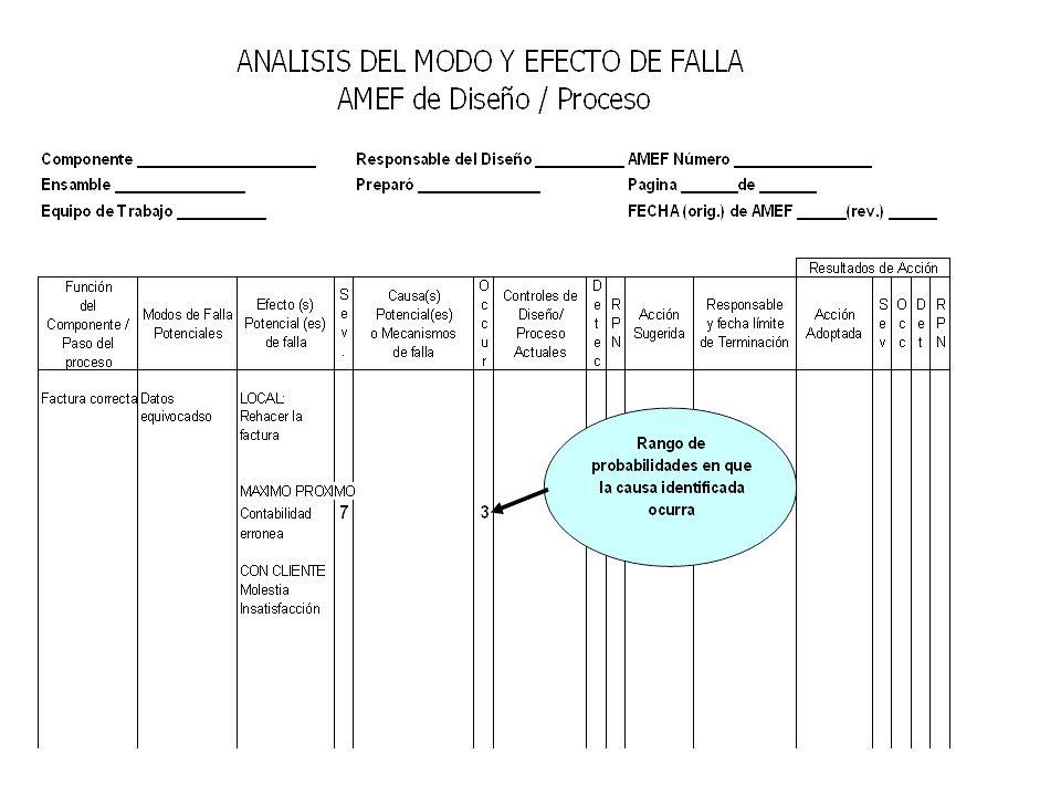 562 Modelo de PFMEA – Paso 3 En el paso 3 identificar: Controles actuales de prevención del proceso (con acciones de diseño o proceso) usados para establecer la ocurrencia Controles actuales de detección (vg.