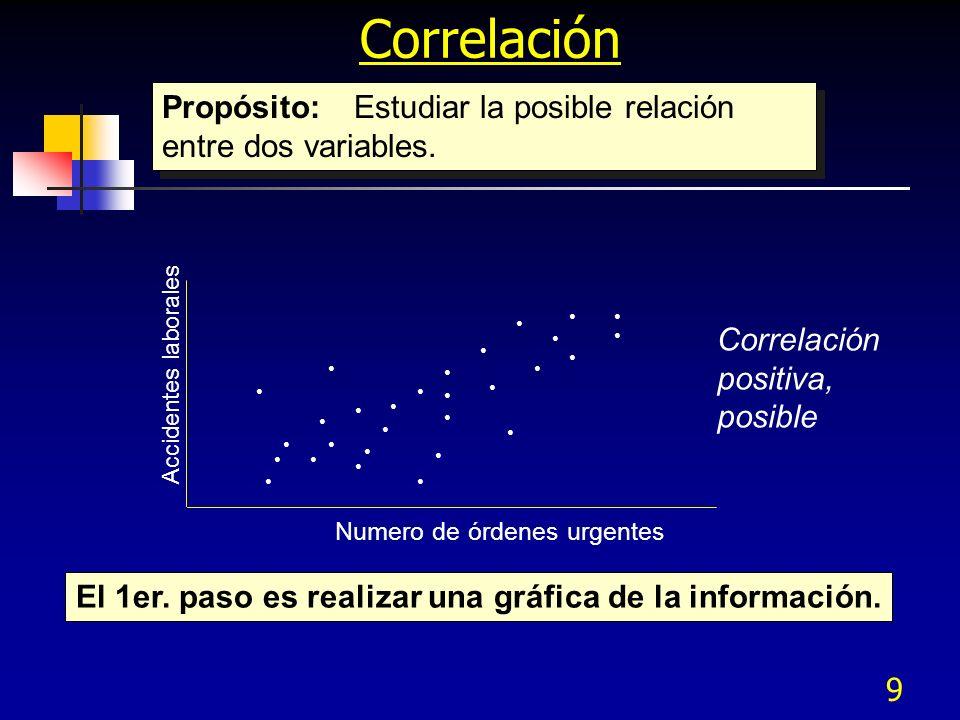 9 Correlación Propósito:Estudiar la posible relación entre dos variables. Accidentes laborales Numero de órdenes urgentes Correlación positiva, posibl