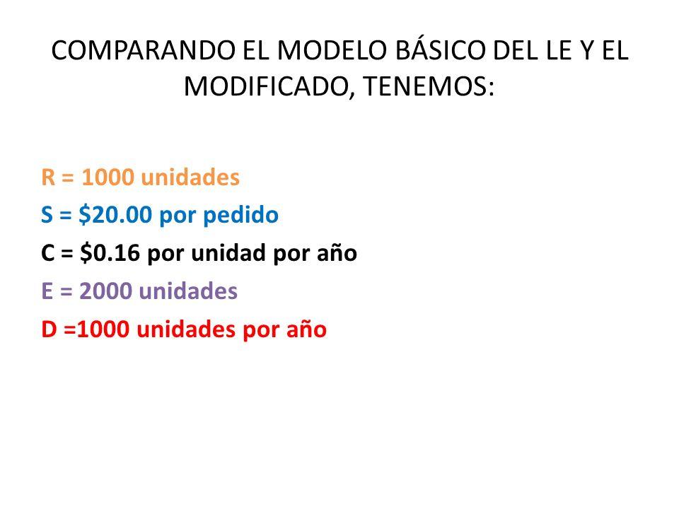 COMPARANDO EL MODELO BÁSICO DEL LE Y EL MODIFICADO, TENEMOS: R = 1000 unidades S = $20.00 por pedido C = $0.16 por unidad por año E = 2000 unidades D