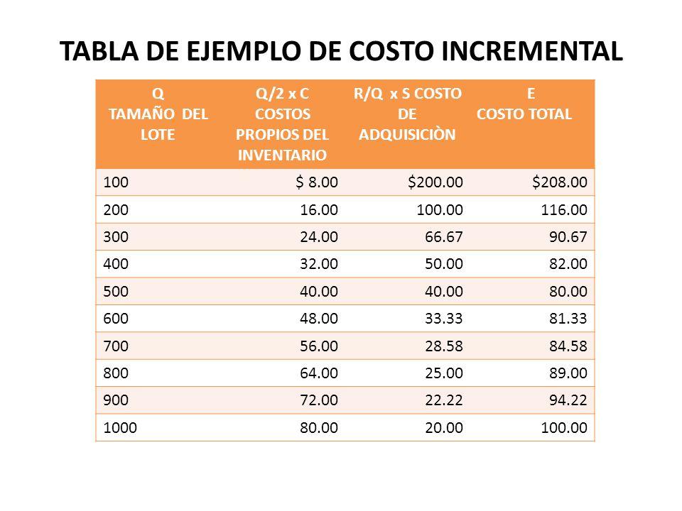TABLA DE EJEMPLO DE COSTO INCREMENTAL Q TAMAÑO DEL LOTE Q/2 x C COSTOS PROPIOS DEL INVENTARIO R/Q x S COSTO DE ADQUISICIÒN E COSTO TOTAL 100$ 8.00$200